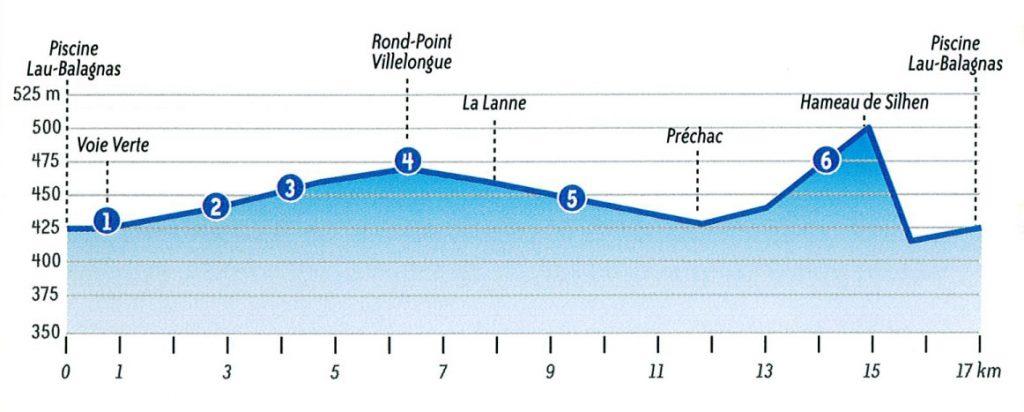 Le tour du gave sud 09 pyrenees bike hotel for Piscine lau balagnas